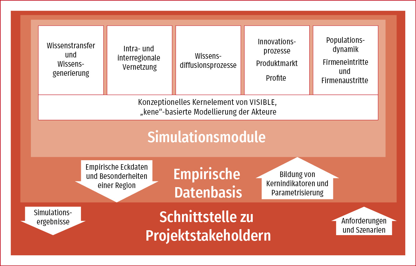 View Of Ex Ante Evaluation Of Investments In Knowledge